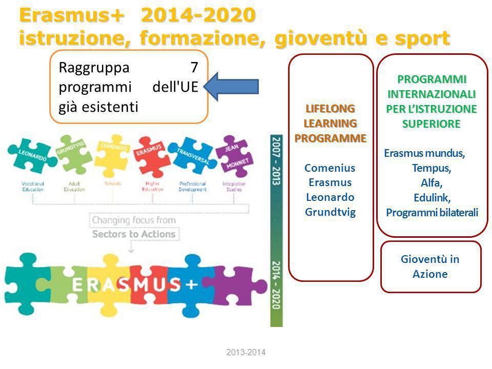 Erasmus+ 2014-2020 istruzione, formazione, gioventù e sport Raggruppa 7 programmi dell'UE già esistenti Gioventù in Azione PROGRAMMI INTERNAZIONALI PE
