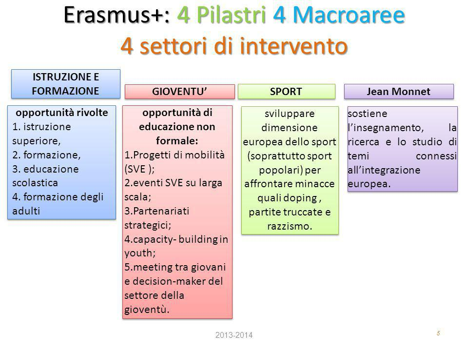 5 Erasmus+: 4 Pilastri 4 Macroaree 4 settori di intervento 2013-2014 opportunità rivolte 1. istruzione superiore, 2. formazione, 3. educazione scolast