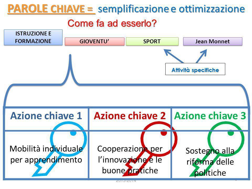 6 PAROLE CHIAVE = semplificazione e ottimizzazione 2013-2014 Come fa ad esserlo? ISTRUZIONE E FORMAZIONE GIOVENTU' Jean Monnet SPORT Attività specific