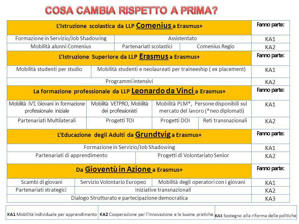 7 2013-2014 L'Istruzione scolastica da LLP Comenius a Erasmus+ Fanno parte: Formazione in Servizio/Job ShadowingAssistentato KA1 Mobilità alunni Comen