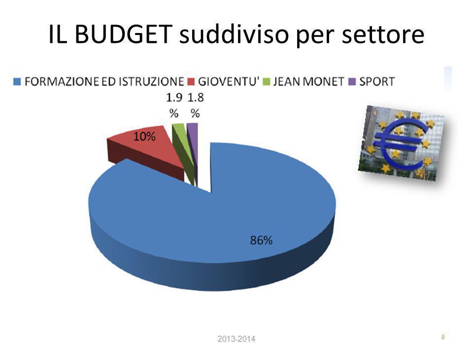 8 IL BUDGET suddiviso per settore 2013-2014