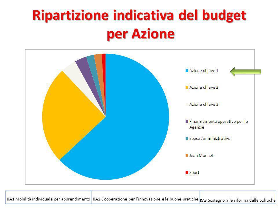 9 Ripartizione indicativa del budget per Azione 2013-2014 KA1 Mobilità individuale per apprendimentoKA2 Cooperazione per l'innovazione e le buone prat