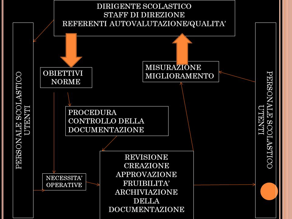 DIRIGENTE SCOLASTICO STAFF DI DIREZIONE REFERENTI AUTOVALUTAZIONE/QUALITA' PERSONALE SCOLASTICO UTENTI PERSONALE SCOLASTICO UTENTI REVISIONE CREAZIONE APPROVAZIONE FRUIBILITA' ARCHIVIAZIONE DELLA DOCUMENTAZIONE PROCEDURA CONTROLLO DELLA DOCUMENTAZIONE MISURAZIONE MIGLIORAMENTO OBIETTIVI NORME NECESSITA' OPERATIVE