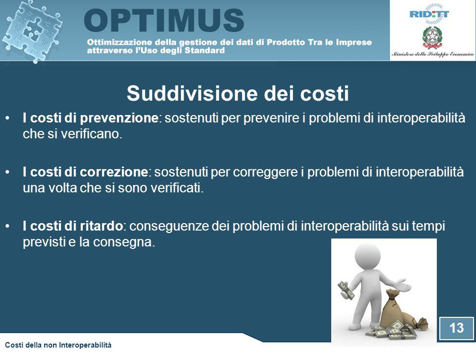 13 Costi della non Interoperabilità Suddivisione dei costi I costi di prevenzione: sostenuti per prevenire i problemi di interoperabilità che si verificano.