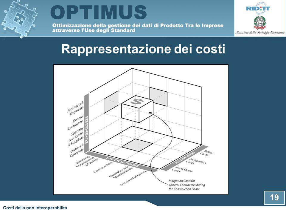 19 Costi della non Interoperabilità Rappresentazione dei costi