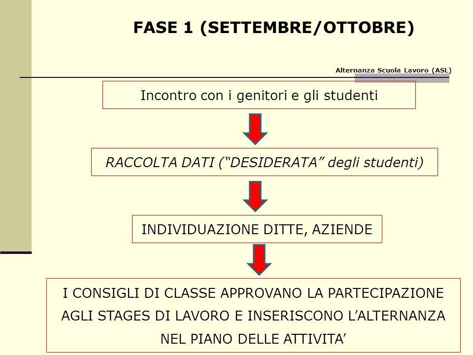 """FASE 1 (SETTEMBRE/OTTOBRE) Incontro con i genitori e gli studenti RACCOLTA DATI (""""DESIDERATA"""" degli studenti) INDIVIDUAZIONE DITTE, AZIENDE Alternanza"""