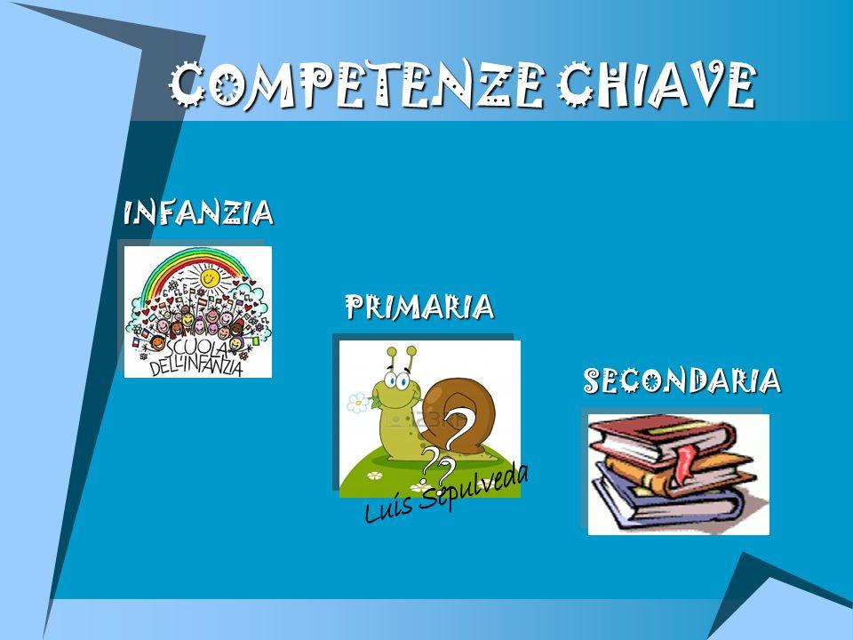 COMPETENZE CHIAVE COMPETENZE CHIAVE INFANZIA PRIMARIA SECONDARIA