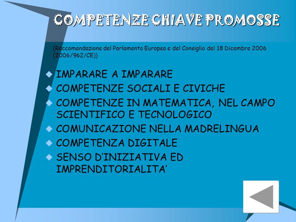 COMPETENZE CHIAVE PROMOSSE COMPETENZE CHIAVE PROMOSSE (Raccomandazione del Parlamento Europeo e del Consiglio del 18 Dicembre 2006 (2006/962/CE))  IMPARARE A IMPARARE  COMPETENZE SOCIALI E CIVICHE  COMPETENZE IN MATEMATICA, NEL CAMPO SCIENTIFICO E TECNOLOGICO  COMUNICAZIONE NELLA MADRELINGUA  COMPETENZA DIGITALE  SENSO D'INIZIATIVA ED IMPRENDITORIALITA'