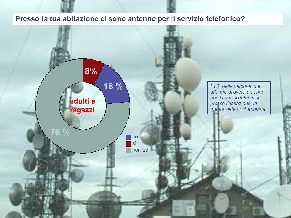 Presso la tua abitazione ci sono antenne per il servizio telefonico? adulti e ragazzi no sì non so L'8% delle persone che afferma di avere antenne per