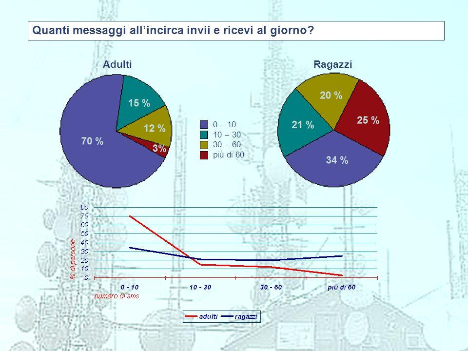 Quanti messaggi all'incirca invii e ricevi al giorno? Adulti Ragazzi 0 – 10 10 – 30 30 – 60 più di 60