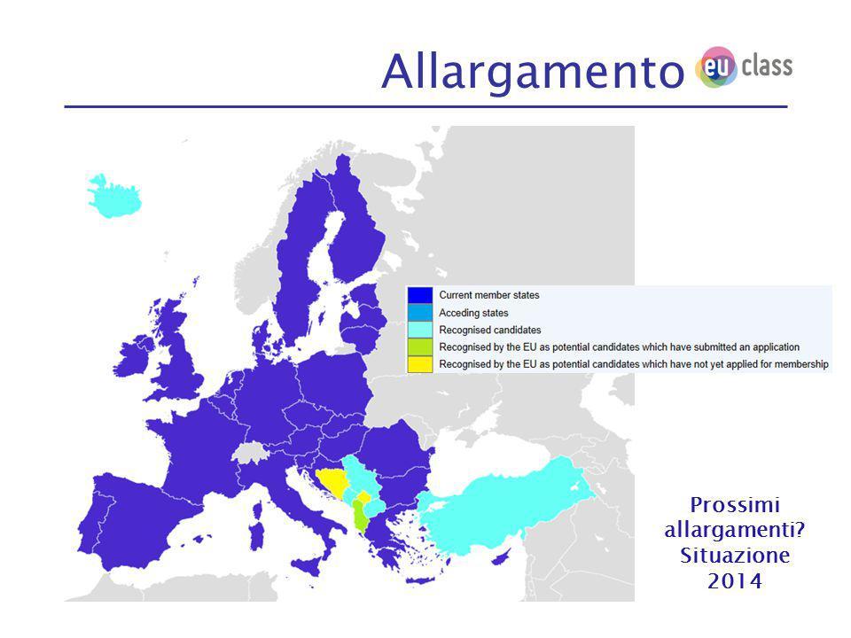 Prossimi allargamenti Situazione 2014 Allargamento