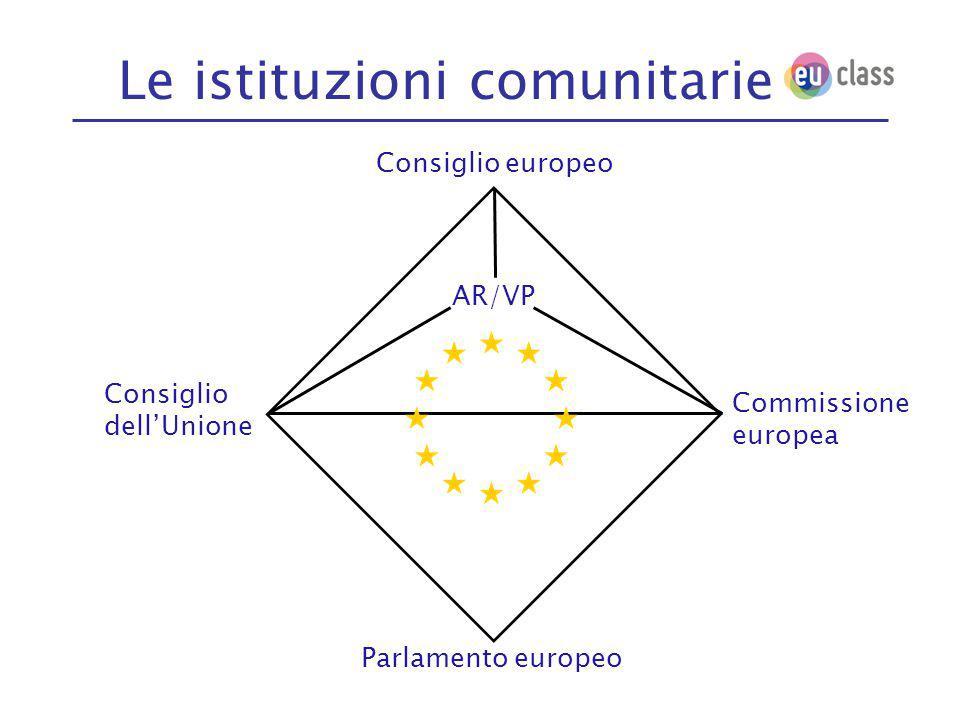 Le istituzioni comunitarie Consiglio europeo Consiglio dell'Unione Commissione europea Parlamento europeo AR/VP