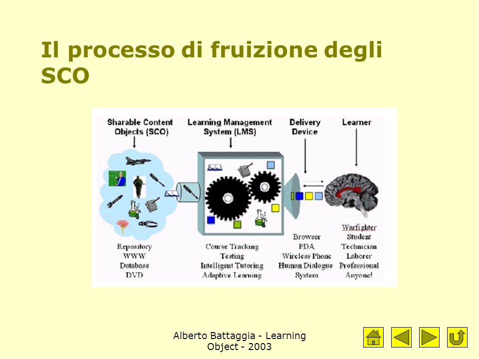 Alberto Battaggia - Learning Object - 2003 Il processo di fruizione degli SCO