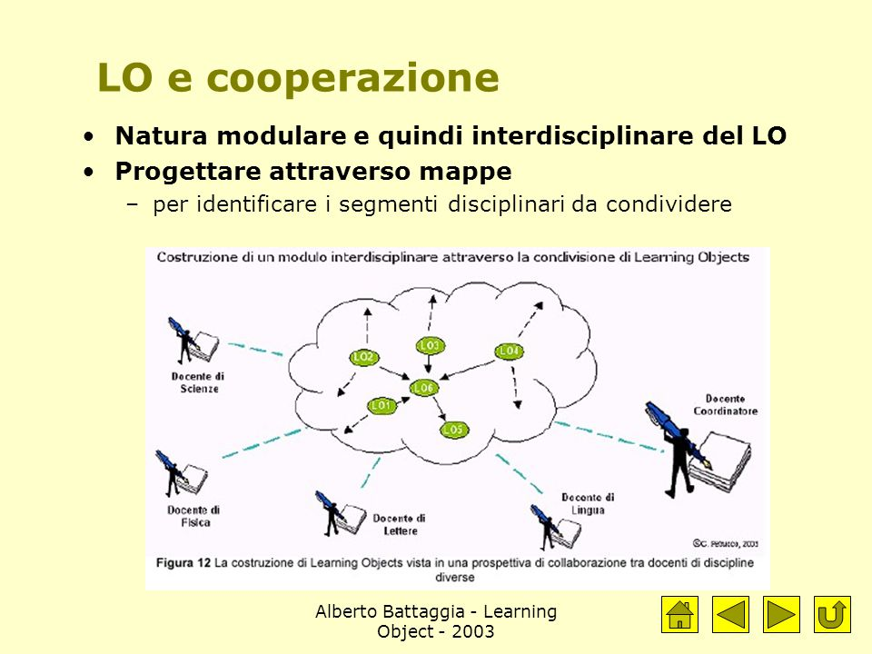 Alberto Battaggia - Learning Object - 2003 LO e cooperazione Natura modulare e quindi interdisciplinare del LO Progettare attraverso mappe –per identificare i segmenti disciplinari da condividere