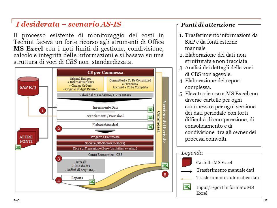 17PwC I desiderata – scenario AS-IS 1.Trasferimento informazioni da SAP e da fonti esterne manuale 2.Elaborazione dei dati non strutturata e non tracc