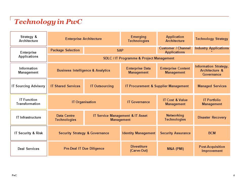 5PwC I servizi della Practice Technology - EPM La nostra visione dell' Enterprise Performance Management si basa sulla convinzione che le soluzioni di Information Management e di Performance Management debbano necessariamente convergere per massimizzare l'efficacia della loro adozione.