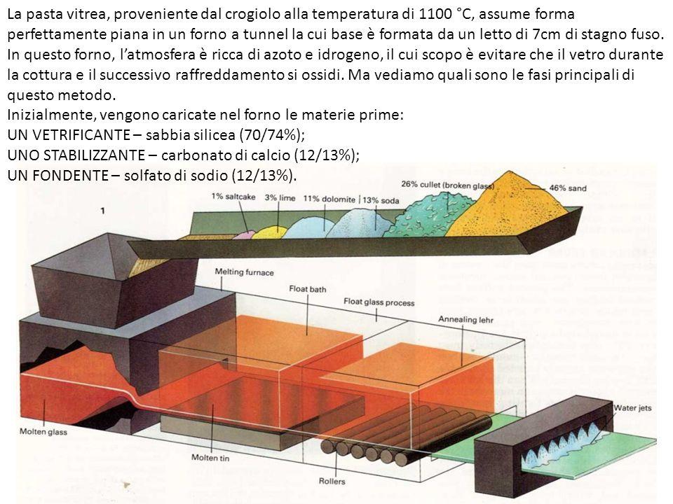 La pasta vitrea, proveniente dal crogiolo alla temperatura di 1100 °C, assume forma perfettamente piana in un forno a tunnel la cui base è formata da