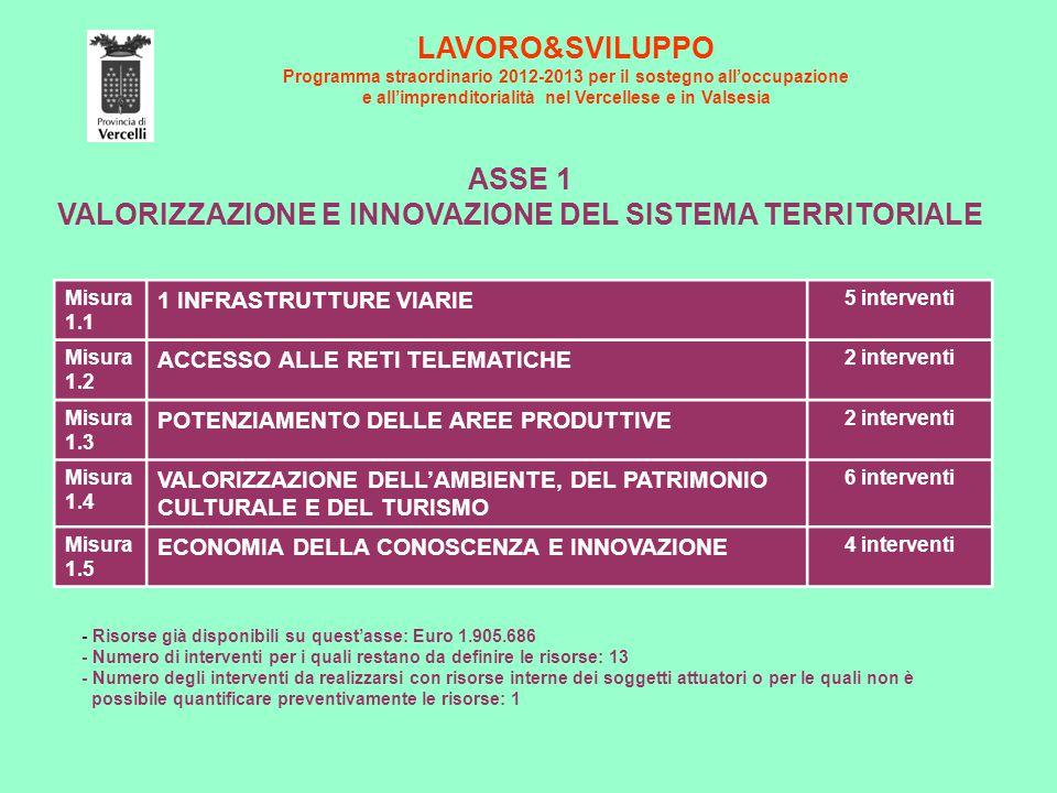 LAVORO&SVILUPPO Programma straordinario 2012-2013 per il sostegno all'occupazione e all'imprenditorialità nel Vercellese e in Valsesia ASSE 2 OCCUPABILITA' E POLITICHE ATTIVE DEL LAVORO Misura 2.1 CONTENIMENTO DEGLI EFFETTI SOCIALI DELLA CRISI 4 interventi Misura 2.2 MIGLIORAMENTO DELL'OCCUPABILITA' DELLE PERSONE 8 interventi Misura 2.3 INCONTRO TRA DOMANDA E OFFERTA DI LAVORO 2 interventi Misura 2.4 INTEGRAZIONE TRA FORMAZIONE PROFESSIONALE, ISTRUZIONE ED ESIGENZE DELLE IMPRESE 4 interventi Misura 2.5 SOSTEGNO ALLE FASCE SOCIALI DEBOLI E AI GIOVANI 8 interventi - Risorse già disponibili su quest'asse: Euro 12.500.685 - Numero di interventi per i quali restano da definire le risorse: 1 - Numero degli interventi da realizzarsi con risorse interne dei soggetti attuatori o per le quali non è possibile quantificare preventivamente le risorse: 2