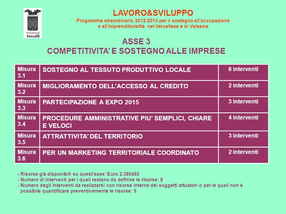 LAVORO&SVILUPPO Programma straordinario 2012-2013 per il sostegno all'occupazione e all'imprenditorialità nel Vercellese e in Valsesia ASSE 3 COMPETITIVITA' E SOSTEGNO ALLE IMPRESE Misura 3.1 SOSTEGNO AL TESSUTO PRODUTTIVO LOCALE 6 interventi Misura 3.2 MIGLIORAMENTO DELL'ACCESSO AL CREDITO 2 interventi Misura 3.3 PARTECIPAZIONE A EXPO 2015 3 interventi Misura 3.4 PROCEDURE AMMINISTRATIVE PIU' SEMPLICI, CHIARE E VELOCI 4 interventi Misura 3.5 ATTRATTIVITA' DEL TERRITORIO 3 interventi Misura 3.6 PER UN MARKETING TERRITORIALE COORDINATO 2 interventi - Risorse già disponibili su quest'asse: Euro 2.385455 - Numero di interventi per i quali restano da definire le risorse: 8 - Numero degli interventi da realizzarsi con risorse interne dei soggetti attuatori o per le quali non è possibile quantificare preventivamente le risorse: 5