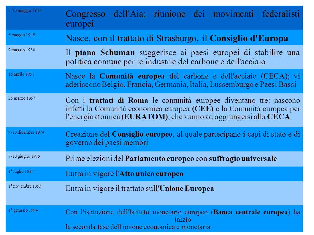 7-10 maggio 1947 Congresso dell'Aia: riunione dei movimenti federalisti europei 5 maggio 1949 Nasce, con il trattato di Strasburgo, il Consiglio d'Eur