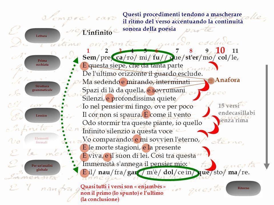 Anafora 12457911368 10 15 versi endecasillabi senza rima Quasi tutti i versi son « enjambés » non il primo (lo spunto) e l'ultimo (la conclusione) Que