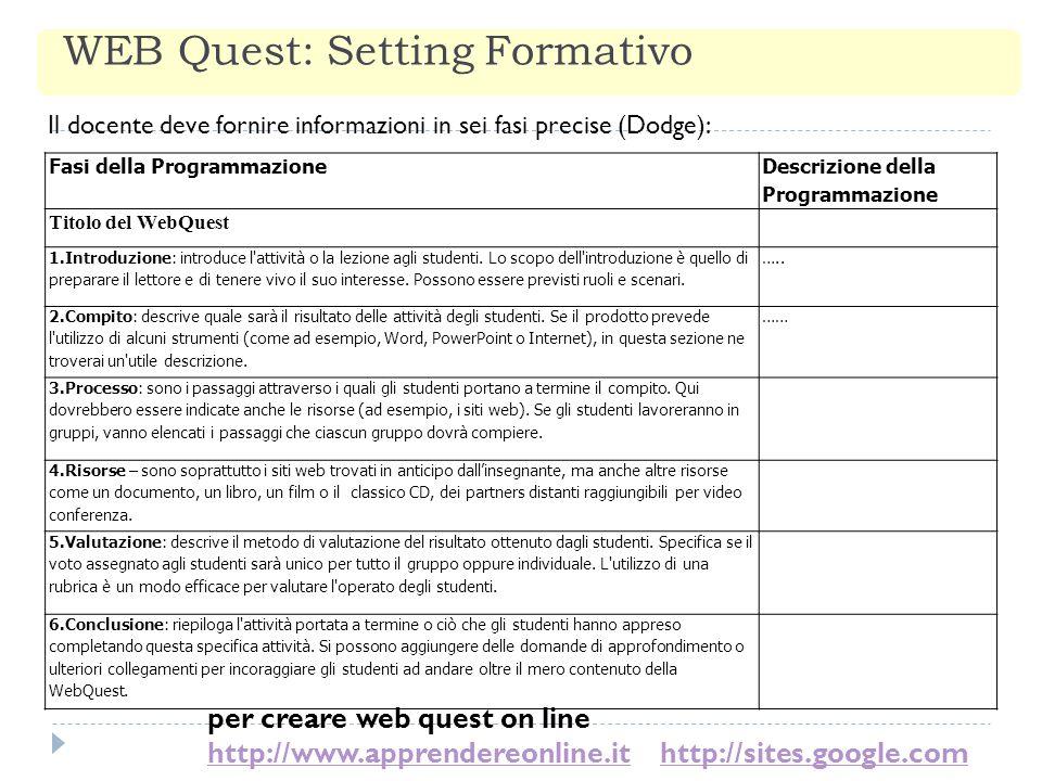 WEB Quest: Setting Formativo Fasi della Programmazione Descrizione della Programmazione Titolo del WebQuest 1.Introduzione: introduce l'attività o la