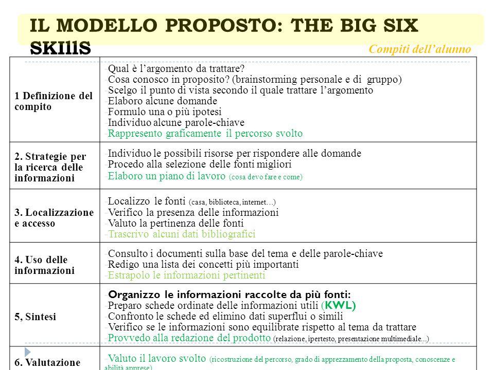 IL MODELLO PROPOSTO: THE BIG SIX SKIllS 1 Definizione del compito -Qual è l'argomento da trattare? -Cosa conosco in proposito? (brainstorming personal