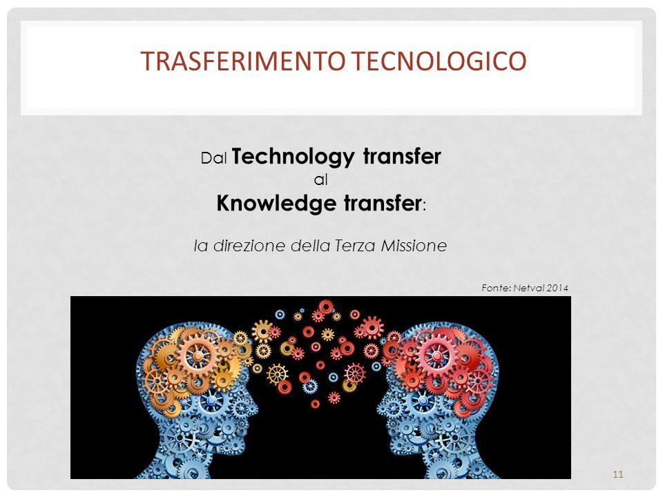 TRASFERIMENTO TECNOLOGICO 11 Dal Technology transfer al Knowledge transfer : la direzione della Terza Missione Fonte: Netval 2014