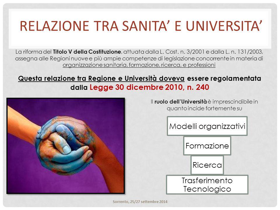 RELAZIONE TRA SANITA' E UNIVERSITA' Il ruolo dell'Università è imprescindibile in quanto incide fortemente su Questa relazione tra Regione e Università doveva essere regolamentata dalla Legge 30 dicembre 2010, n.