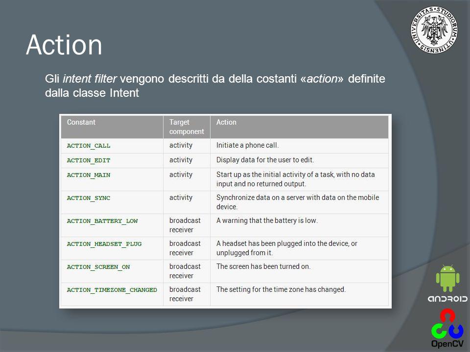 Action Gli intent filter vengono descritti da della costanti «action» definite dalla classe Intent