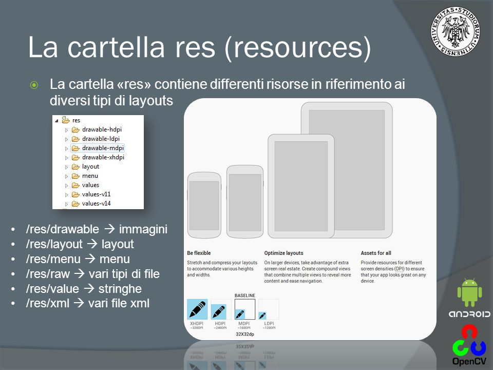 La cartella res (resources)  La cartella «res» contiene differenti risorse in riferimento ai diversi tipi di layouts /res/drawable  immagini /res/layout  layout /res/menu  menu /res/raw  vari tipi di file /res/value  stringhe /res/xml  vari file xml