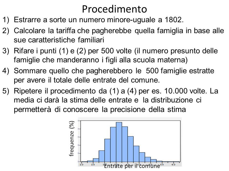 Procedimento 1)Estrarre a sorte un numero minore-uguale a 1802. 2)Calcolare la tariffa che pagherebbe quella famiglia in base alle sue caratteristiche