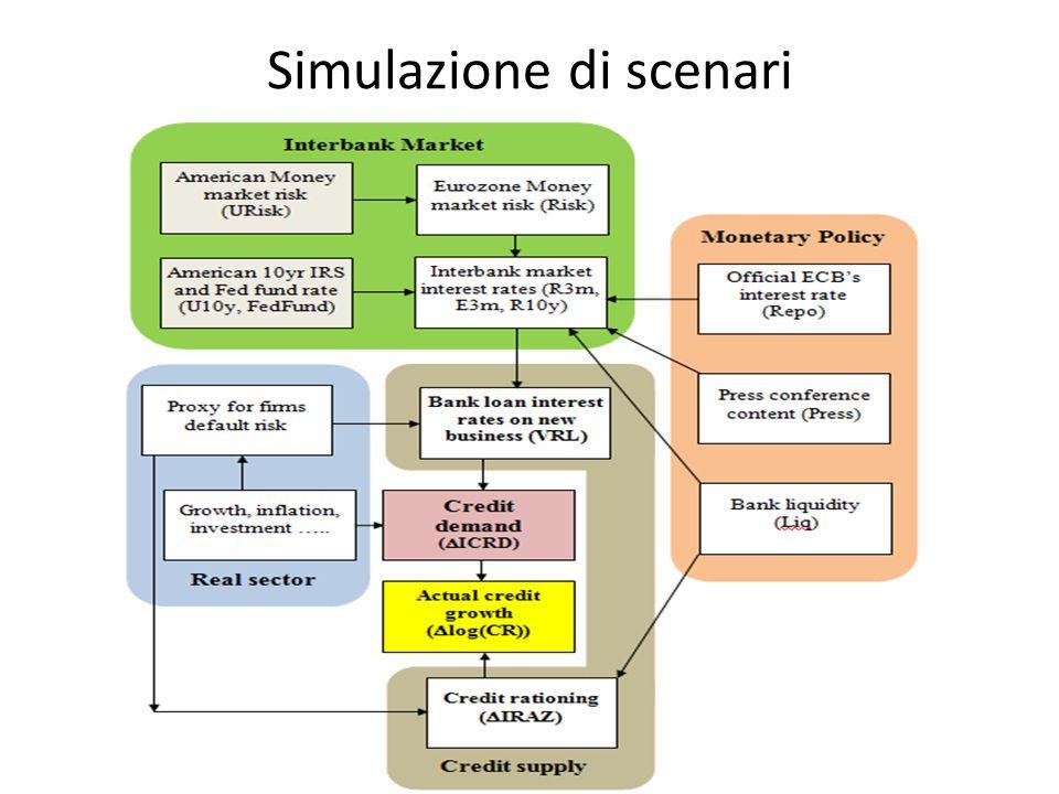 Simulazione di scenari