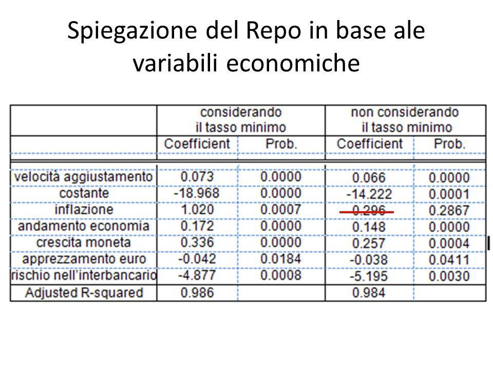 Spiegazione del Repo in base ale variabili economiche