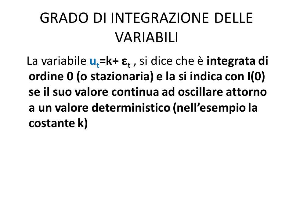 GRADO DI INTEGRAZIONE DELLE VARIABILI La variabile u t =k+ ε t, si dice che è integrata di ordine 0 (o stazionaria) e la si indica con I(0) se il suo valore continua ad oscillare attorno a un valore deterministico (nell'esempio la costante k)