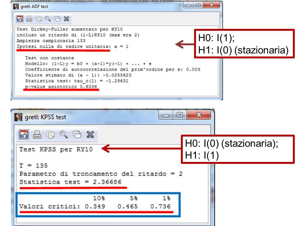 H0: I(1); H1: I(0) (stazionaria) H0: I(0) (stazionaria); H1: I(1)
