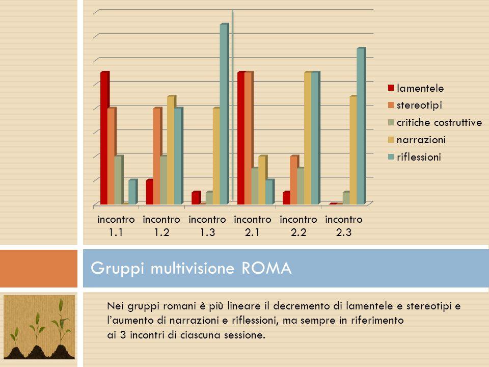 Gruppi multivisione ROMA Nei gruppi romani è più lineare il decremento di lamentele e stereotipi e l'aumento di narrazioni e riflessioni, ma sempre in riferimento ai 3 incontri di ciascuna sessione.