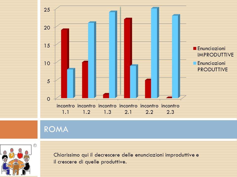 ROMA Chiarissimo qui il decrescere delle enunciazioni improduttive e il crescere di quelle produttive.