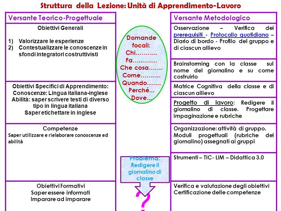 Struttura della Lezione: Unità di Apprendimento-Lavoro Versante Teorico-ProgettualeVersante Metodologico Obiettivi Generali 1)Valorizzare le esperienz