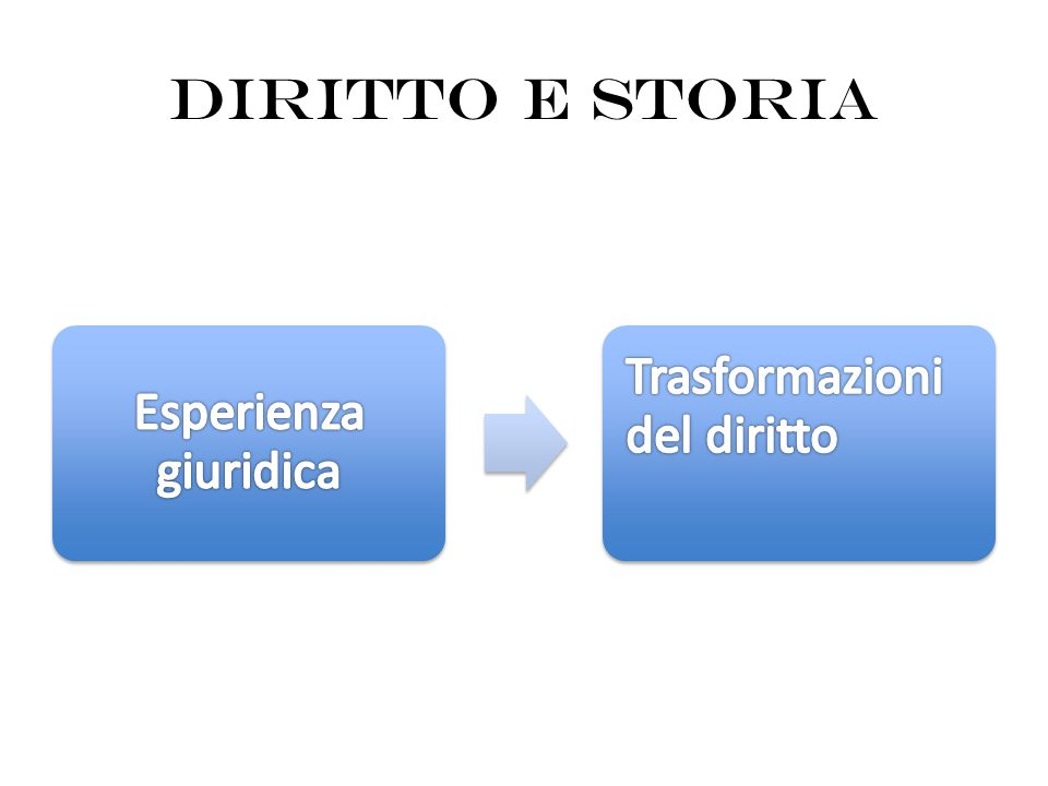 Modi di produzione del diritto: D.1,4,1pr.-1 (Ulp.