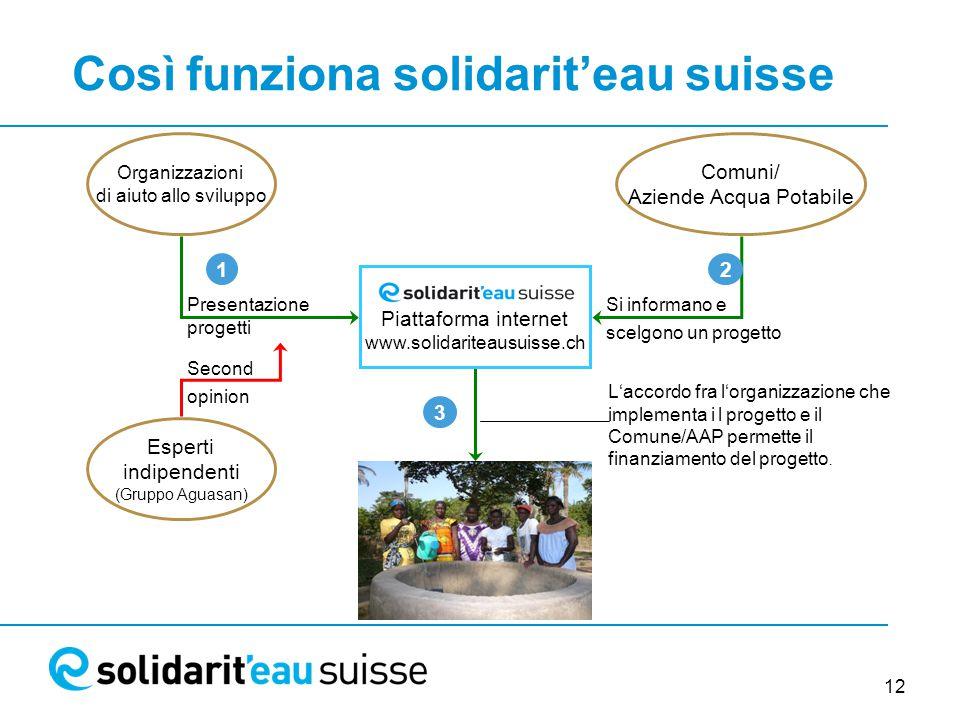 12 Così funziona solidarit'eau suisse L'accordo fra l'organizzazione che implementa i l progetto e il Comune/AAP permette il finanziamento del progetto.