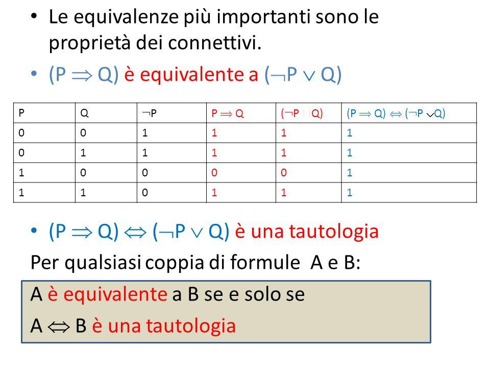 Le equivalenze più importanti sono le proprietà dei connettivi. (P  Q) è equivalente a (  P  Q) (P  Q)  (  P  Q) è una tautologia Per qualsiasi