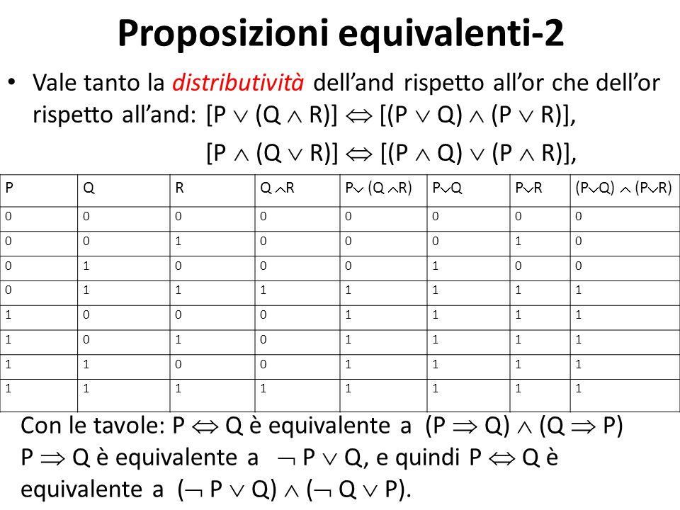 Proposizioni equivalenti-2 Vale tanto la distributività dell'and rispetto all'or che dell'or rispetto all'and: [P  (Q  R)]  [(P  Q)  (P  R)], [P  (Q  R)]  [(P  Q)  (P  R)], PQR Q  RP  (Q  R)PQPQPRPR(P  Q)  (P  R) 00000000 00100010 01000100 01111111 10001111 10101111 11001111 11111111 Con le tavole: P  Q è equivalente a (P  Q)  (Q  P) P  Q è equivalente a  P  Q, e quindi P  Q è equivalente a (  P  Q)  (  Q  P).