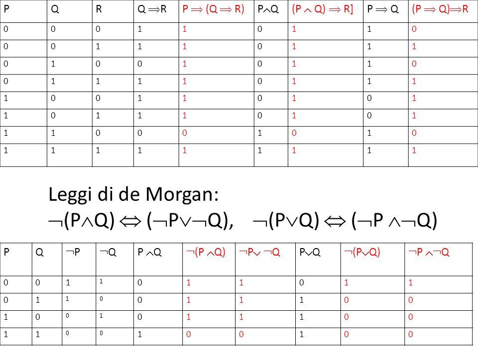 PQR Q  RP  (Q  R)PQPQ(P  Q)  R]P  Q(P  Q)  R 000110110 001110111 010010110 011110111 100110101 101110101 110001010 111111111 Leggi di de Morgan:  (P  Q)  (  P  Q),  (P  Q)  (  P  Q) PQ PP QQP  Q  (P  Q) P QP QPQPQ  (P  Q)  P  Q 001 1 011011 01 10 011100 10 01 011100 11 00 100100