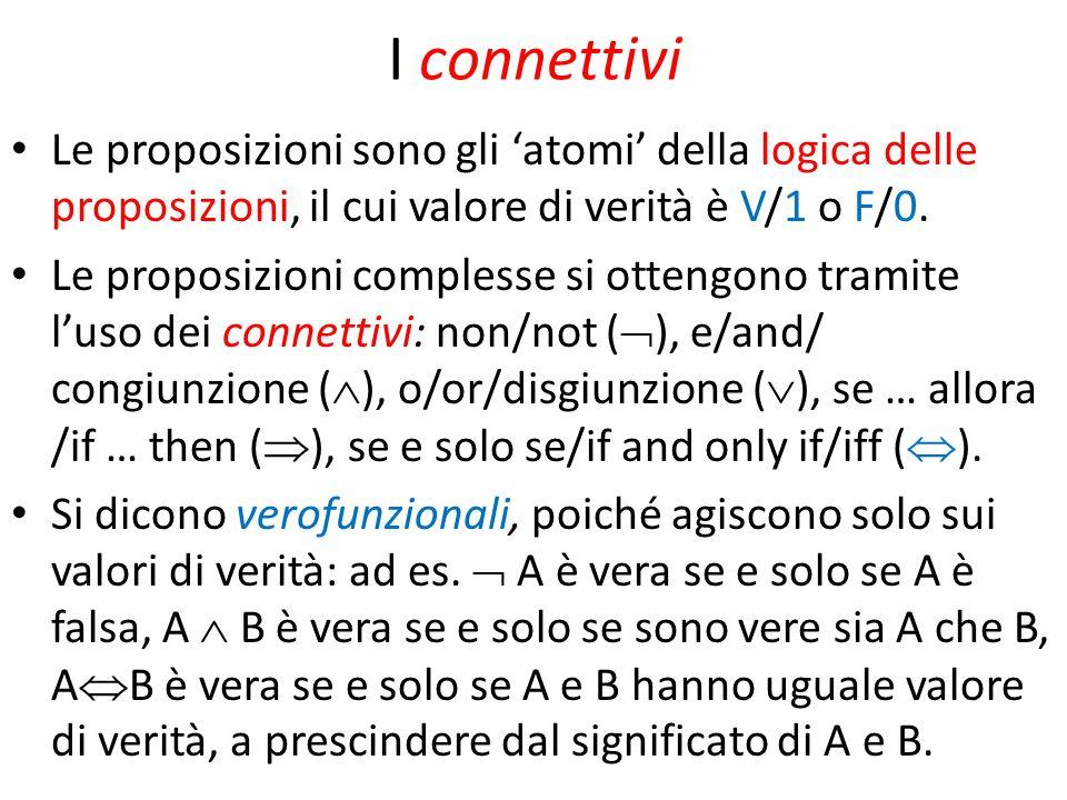 Proprietà dei connettivi Ad esempio associatività e commutatività di and e or: A  B  B  A A  B  B  A A  (B  C)  (A  B)  C A  (B  C)  (A  B)  C Distributività: A  (B  C)  (A  B )  (A  C) A  (B  C)  (A  B )  (A  C) Involuzione: A    A, Assorbimento: A  (B  A)  A, A  (B  A)  A, leggi di de Morgan:  (A  B)  (  A  B),  (A  B)  (  A  B)