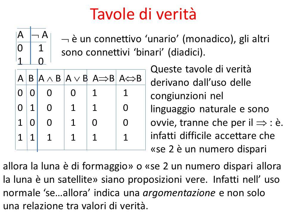 Tavole di verità A B A  B A  B A  B A  B 0 0 0 0 1 1 0 1 0 1 1 0 1 0 0 1 1 1 A  A 0 1 1 0  è un connettivo 'unario' (monadico), gli altri sono c