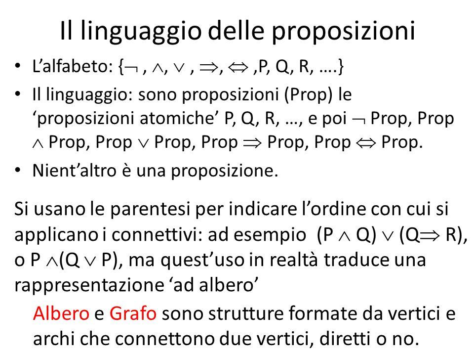 Il linguaggio delle proposizioni L'alfabeto: { , , , , ,P, Q, R, ….} Il linguaggio: sono proposizioni (Prop) le 'proposizioni atomiche' P, Q, R, …, e poi  Prop, Prop  Prop, Prop  Prop, Prop  Prop, Prop  Prop.