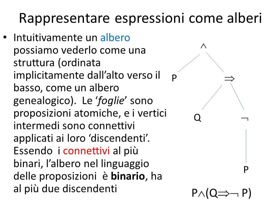 Rappresentare espressioni come alberi Intuitivamente un albero possiamo vederlo come una struttura (ordinata implicitamente dall'alto verso il basso, come un albero genealogico).