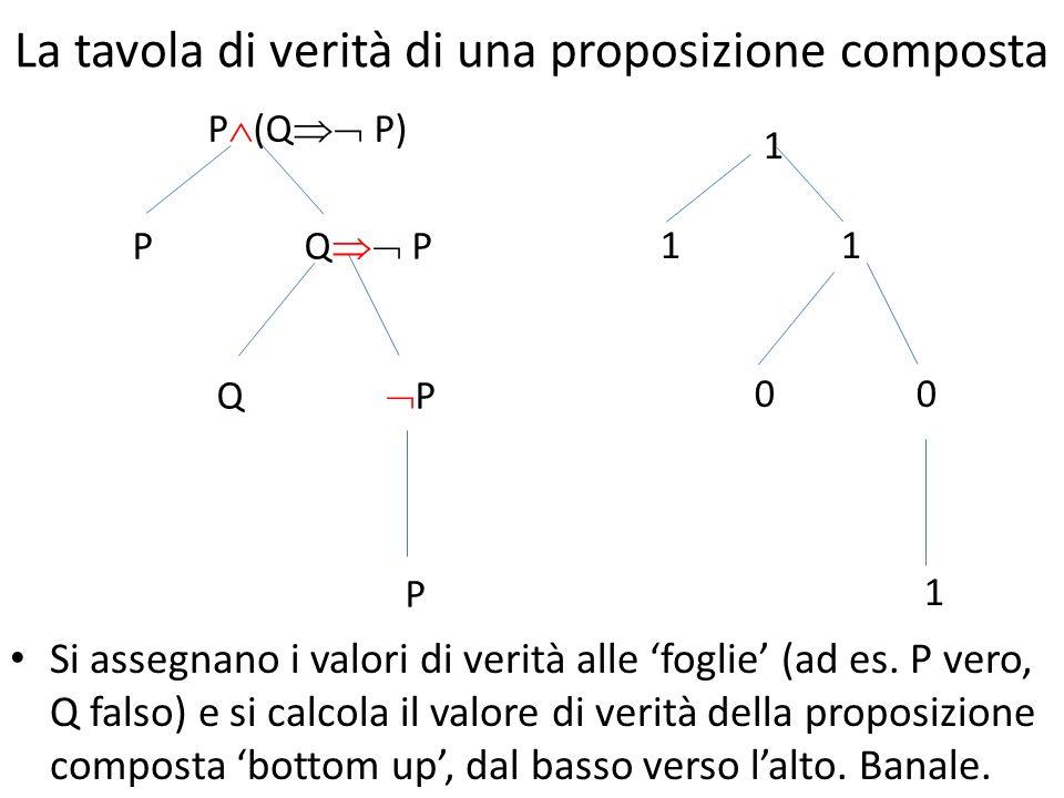 Calcolo della tavola di verità P Q  PQ   P  P  Q  (Q  P)  P  (Q  P) P  (Q  P) 0 0 1 1 0 0 1 0 0 1 1 1 1 1 1 0 1 0 0 1 1 0 1 0 1 1 0 0 1 0 1 0 Ripetendo la procedura per proposizioni quali  P  (Q  P) o P  (Q  P) troviamo una tavola di verità sempre vera (nel primo caso) e sempre falsa (nel secondo): parliamo in tali casi di tautologia e contraddizione.