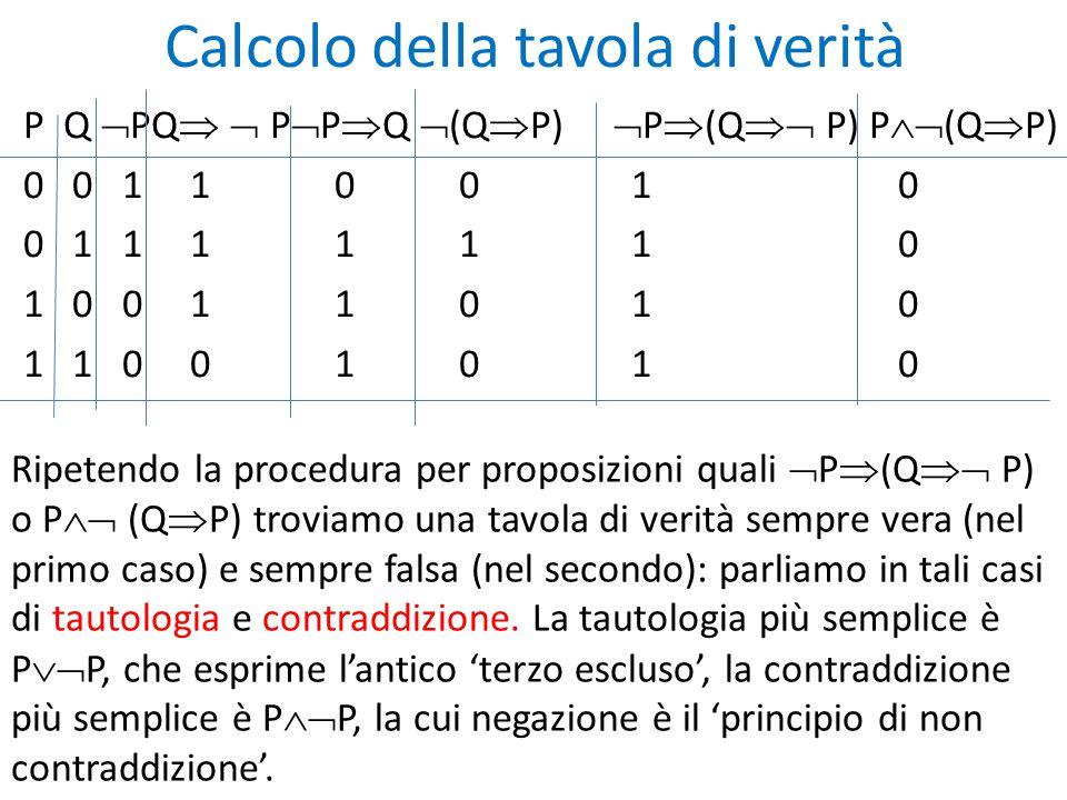 Calcolo della tavola di verità P Q  PQ   P  P  Q  (Q  P)  P  (Q  P) P  (Q  P) 0 0 1 1 0 0 1 0 0 1 1 1 1 1 1 0 1 0 0 1 1 0 1 0 1 1 0 0 1